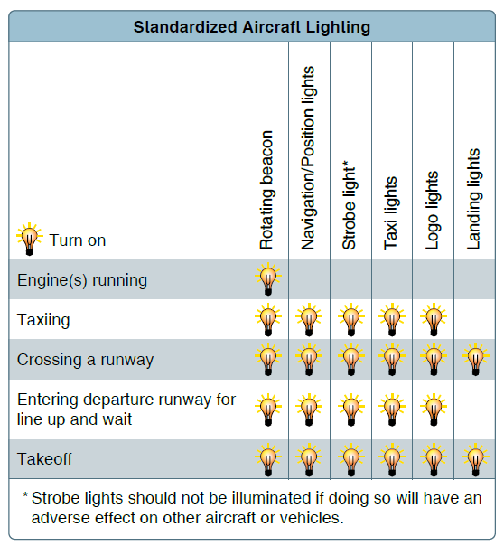 use of aircraft lights guidance from the aim and advisory circulars