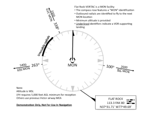 VOR-MON-Chart