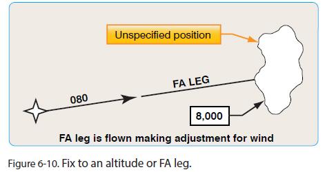Fix-to-Altitude-Leg