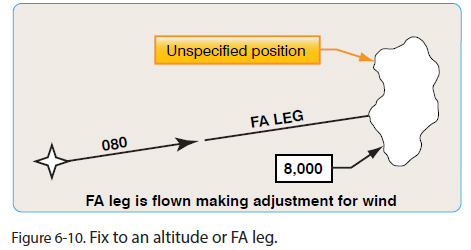 Fix-to-Altitude-Leg