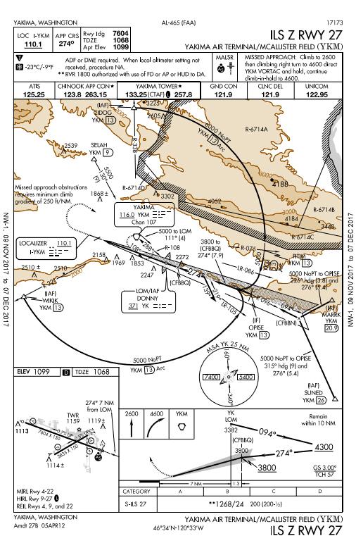Z, Y, X in Approach Titles | BruceAir, LLC (bruceair com)