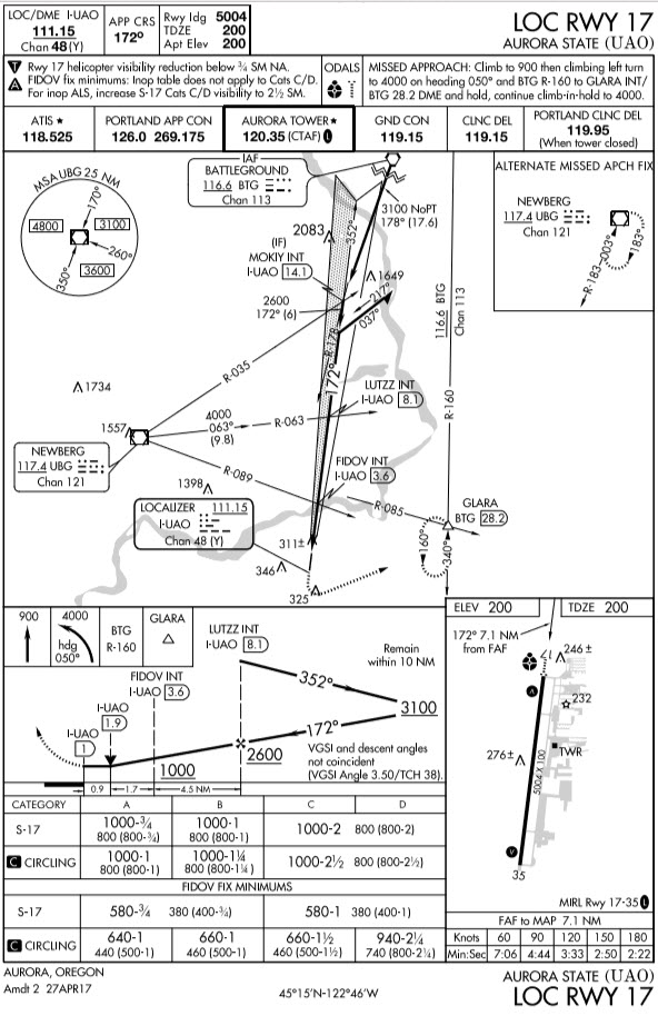 KUAO-LOCRWY17-Chart-01
