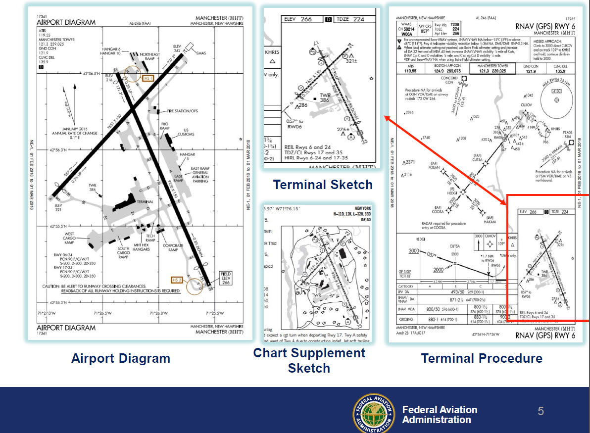 Proposed Changes To Airport Diagrams