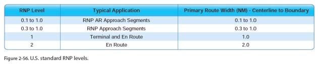 IPH-RNP Levels